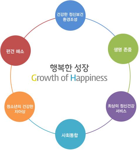 행복한 성장(Growth of Happiness)